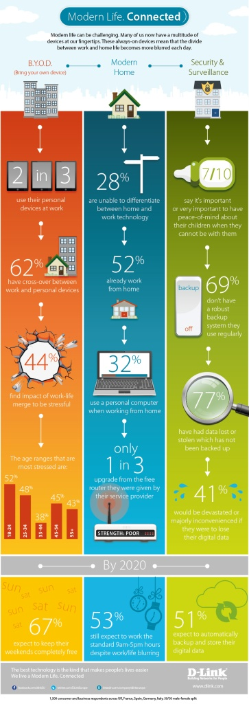 3. D-Link Modern Life Connected research infographic FINAL